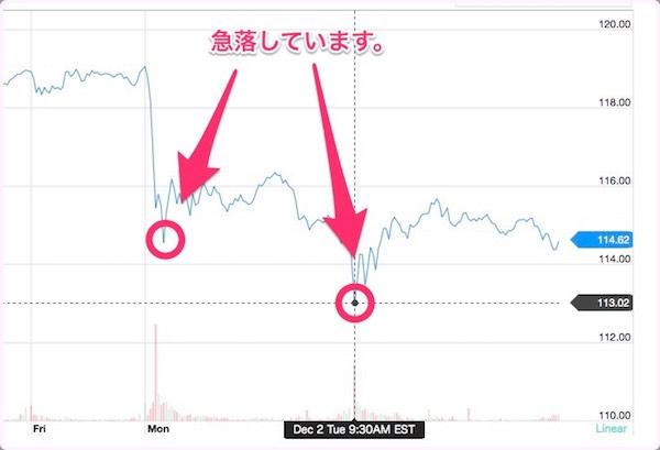 アップル株が急落