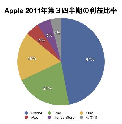 Apple 2011第三四半期の利益比率