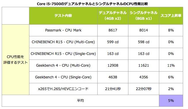 デュアルチャネル比較結果 CPU処理能力比較