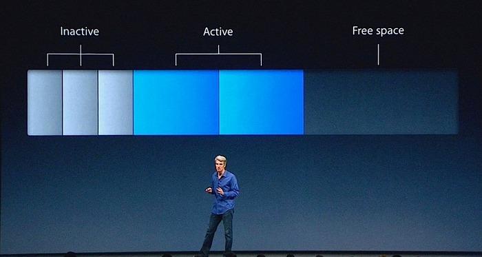 Macのメモリー圧縮機能