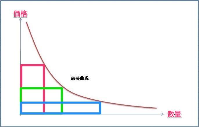 需要供給曲線
