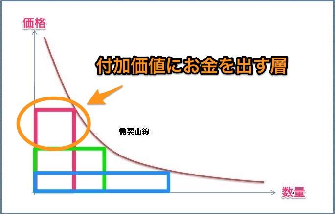 需要供給曲線の取りこぼし